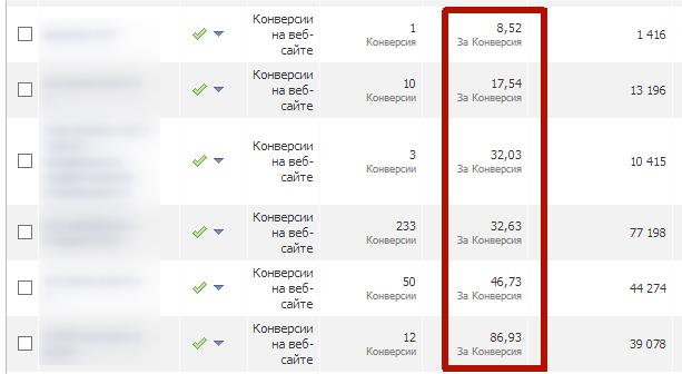 Стоимость конверсии на Facebook