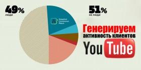 Генерируем акттивность клиентов Youtube