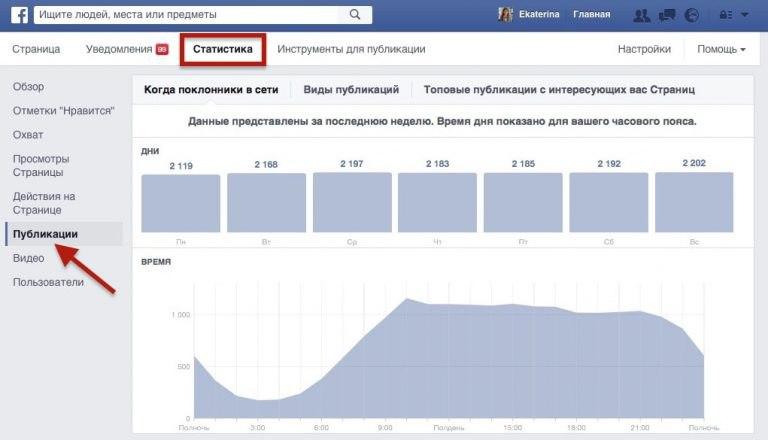 Время,  потраченное не зря или как определить час-пик в Фейсбуке