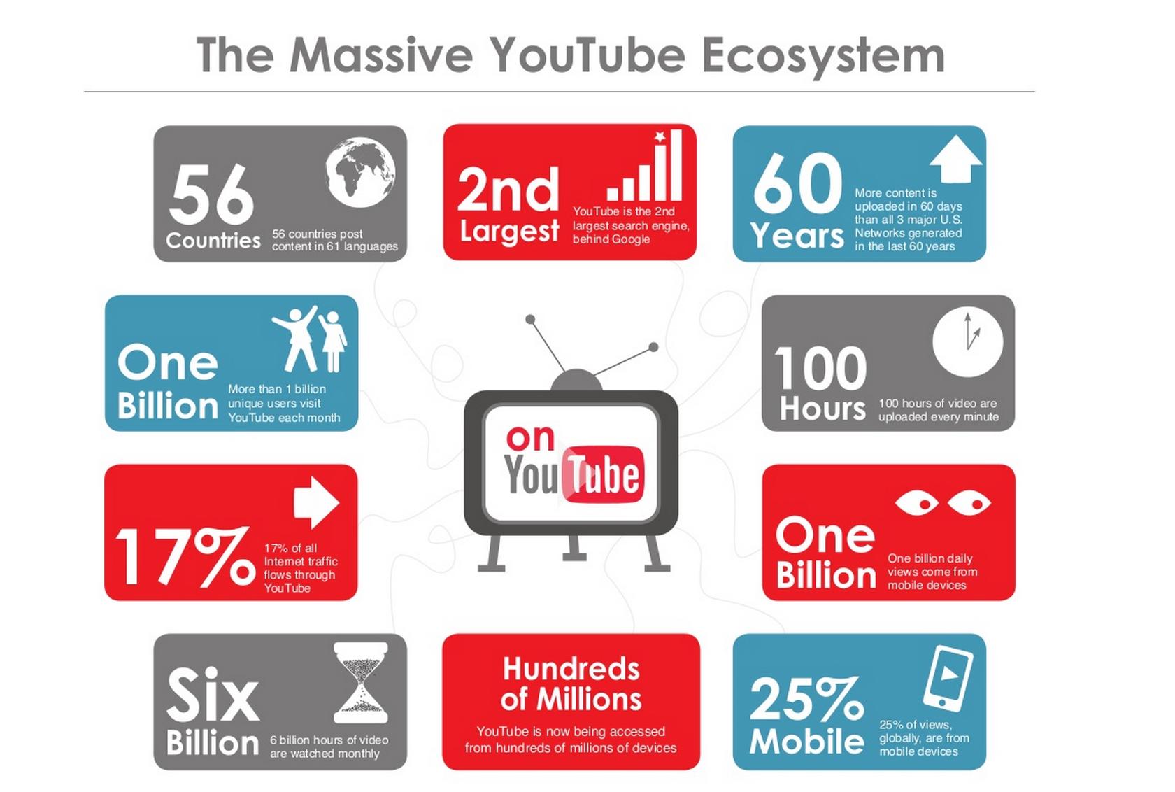 7 – счастливое число для вашего продвижения на YouTube