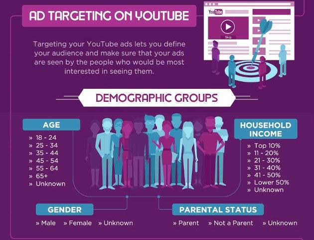 настраиваем рекламу в YouTube
