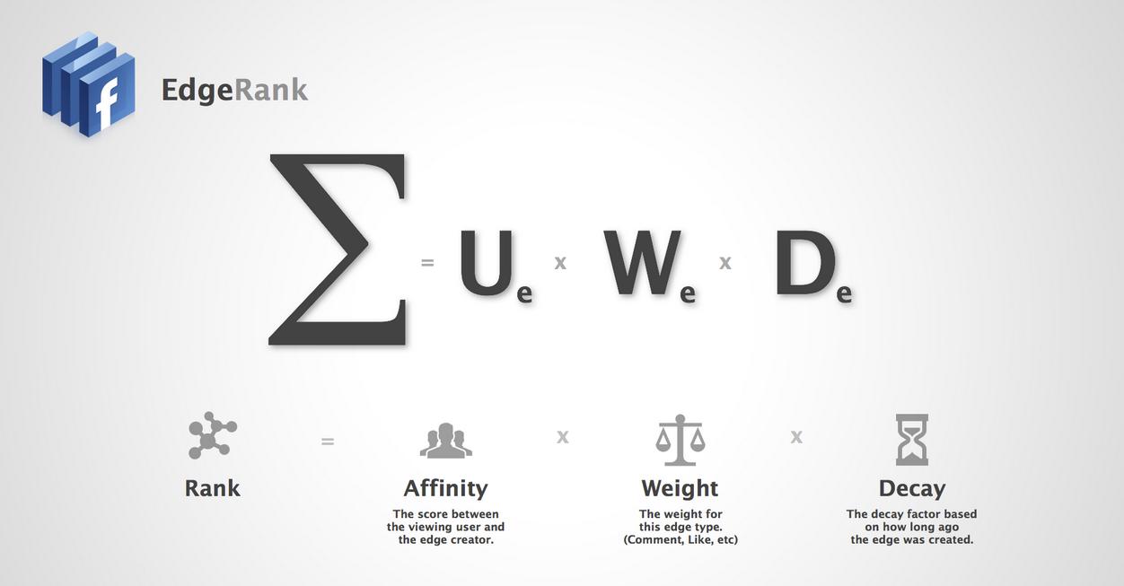 5 способов расколоть EdgeRank