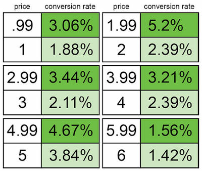 уловки ценообразования